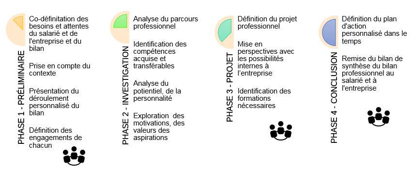 phases du bilan professionnel